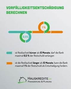 Vorfälligkeitsentschädigung Berechnen : vorf lligkeitsentsch digung als finanzieller ausgleich f r ~ Haus.voiturepedia.club Haus und Dekorationen