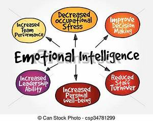 EPS Vectors of Emotional intelligence mind map, business ...