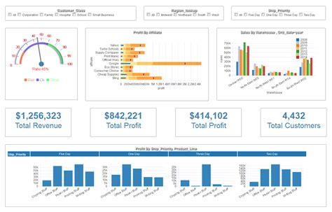 dashboard software business intelligence tools