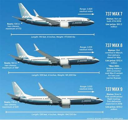 737 Boeing Max Variants Aircraft Engine Airlines