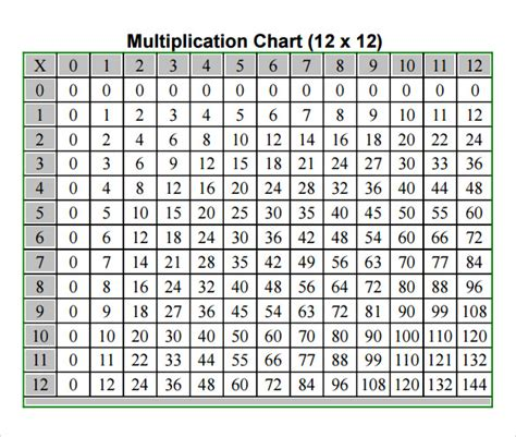 sample multiplication chart templates   ms