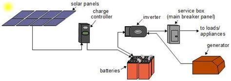 Simplified Diagram Off Grid Solar Power System