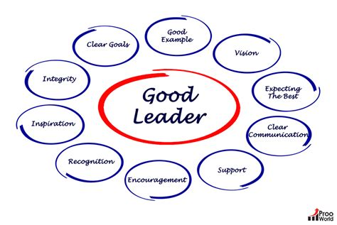 traits  define great leadership