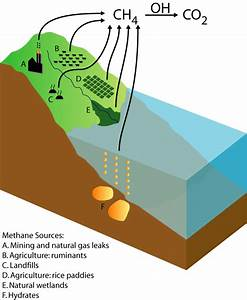 Nasa Giss  Research Features  Methane  A Scientific