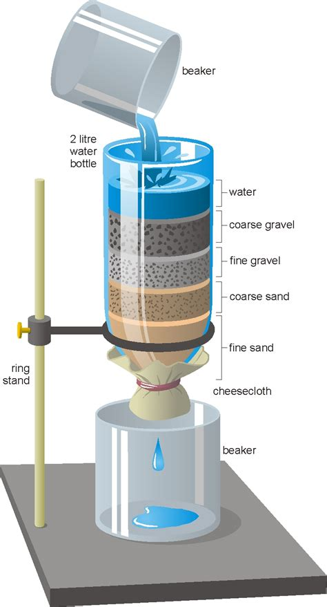 Homemade Water Filter Diagram Water Share Page With Addthis In