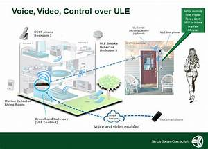 Smart Home Standards : new ultra low energy standard aims to make smart homes and ~ Lizthompson.info Haus und Dekorationen