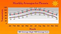 Arizona Weather | Bob Nachman | 480-314-1868 | Scottsdale ...