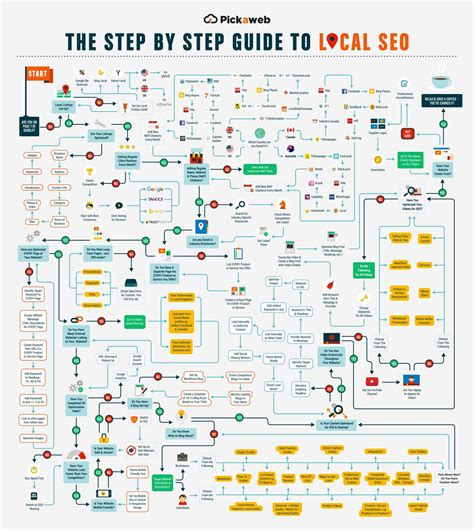 Seo Step By Step the definitive guide to local seo