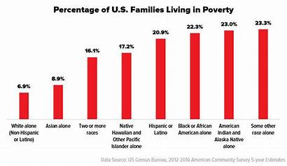 Poverty Multiracial Families Why Race Racial America