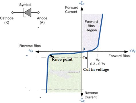 Characteristics Diode Electrical Study Notes