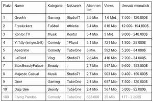 Youtuber Gehalt Berechnen : 6 wege um mit youtube geld zu verdienen ~ Themetempest.com Abrechnung