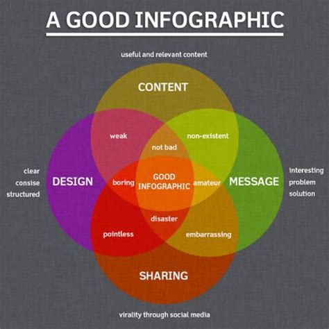 What Are Infographics And How Are They Used?  The Big Idea