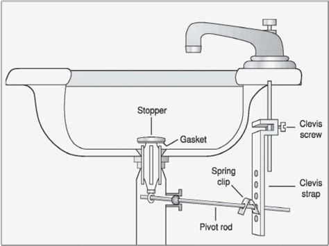 kitchen sink plumbing rough  diagram kitchen sink plumbing rough  diagram mediterranean