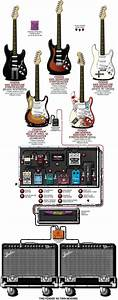 A Detailed Gear Diagram Of Kenny Wayne Shepherd U0026 39 S Stage