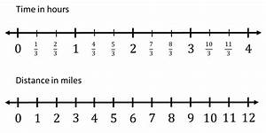 Sixth Grade Lesson The Double Number Line
