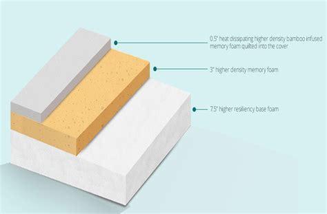 cheap memory foam mattress visco select affordable memory foam mattress by the bed