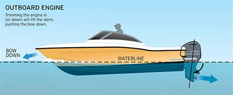 Setting Boat Trim Tabs by Staying In Trim Boatus Magazine