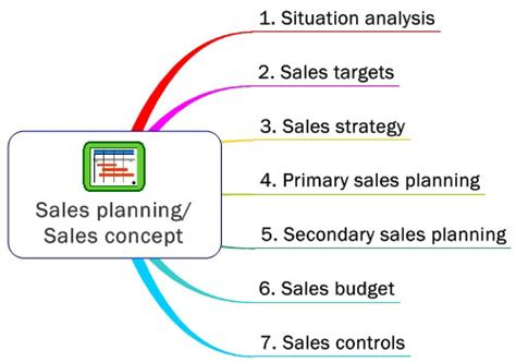 marketing  europe european markets sales planning