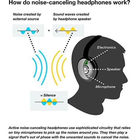 noise canceling headphones buying guide