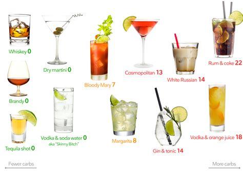 worst alcoholic drinks  keto diet doctor