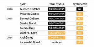In 15 High-Profile Cases Involving Deaths of Blacks, One ...
