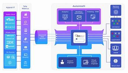 Aiops Platform Automation Architecture Workflow