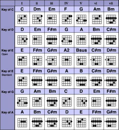 beginner guitar chords ideas  pinterest guitar chords guitar cords  beginners