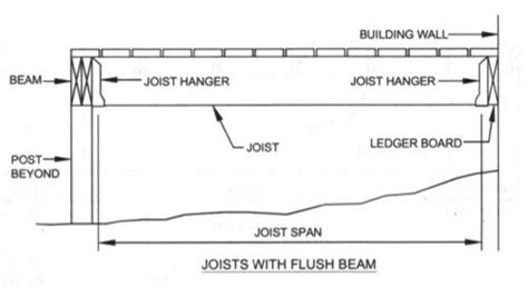 how far can a deck joist span homebuilding around the house ideas projects