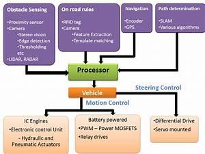How To Make A Simple Autonomous Vehicle