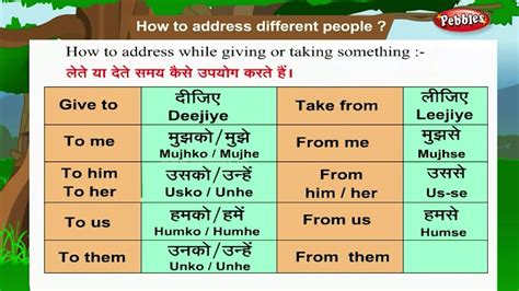 Learn Hindi Through English  How To Address People  Hindi Speaking  Hindi Grammar Youtube