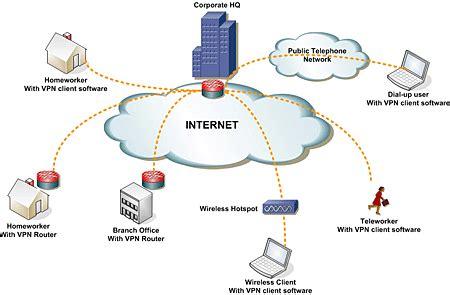 vpn virtual private network secur it c r s