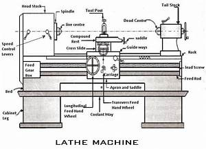 Lathe Machine  Parts  Operations  U0026 Types Of Lathe Machine
