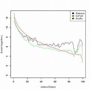 Ss Berechnen : praktikum rna und proteinstrukturen ergebnisse gerstl standfuss ~ Themetempest.com Abrechnung