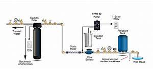 Hydrogen Peroxide Well Water Systems  Clean Water Store
