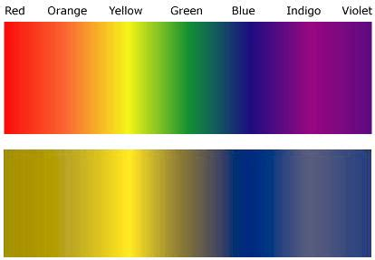 colorblind colors math and color blindness