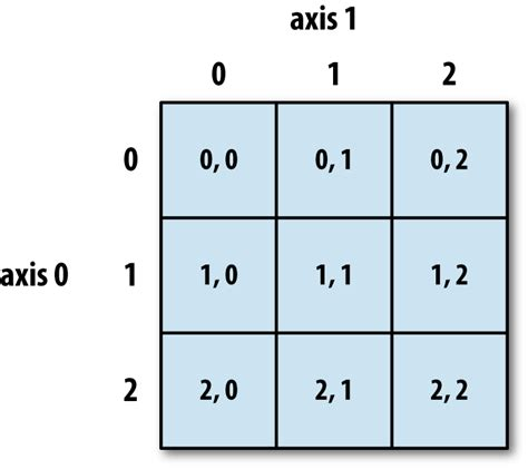 4 numpy basics arrays and vectorized computation