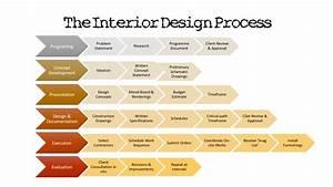 The Interior Design Process  U2013 The Interior Design Student