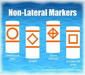 Navigation Non Lateral Markers Special Sections