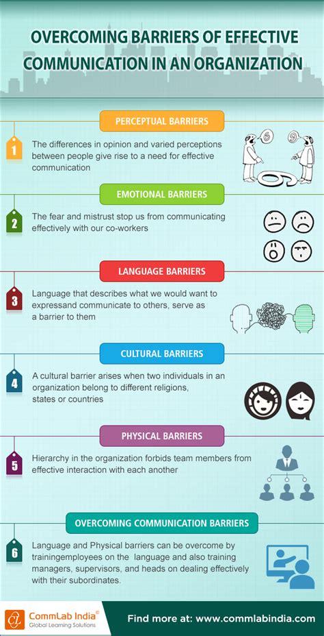 Pin By Thoughtleadership Zen On Leadership Communication Skills  Effective Communication