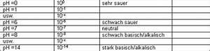 Ph Wert Berechnen Pks : anorganische chemie s uren und basen ~ Themetempest.com Abrechnung