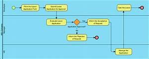 How To Create Bpmn Diagram