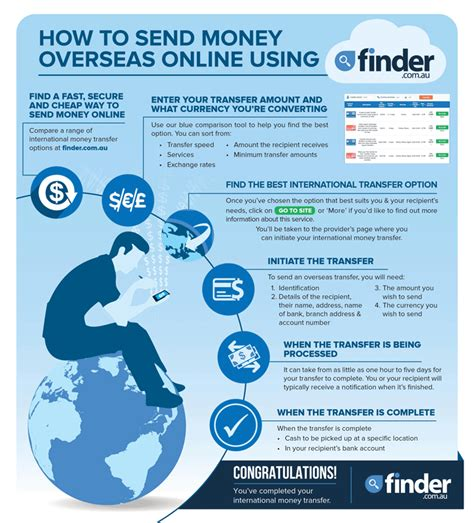 The Best International Money Transfers Compared & Reviewed. Displays For Conventions How Do I Sell Stocks. Forney Air Conditioning Plumbers Wakefield Ma. Degree In Personal Training Lap Top Camera. Alice And Olivia For Payless. When Can You Walk On Refinished Hardwood Floors. Andersen Woodwright Insert Replacement Windows. Assisted Living Colorado Springs Co. Mixing Suboxone And Xanax Beaver Creek Homes