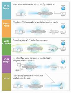 Edimax - Wireless Routers - Ac1200