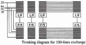 Electrical Topics  Trunking Principle