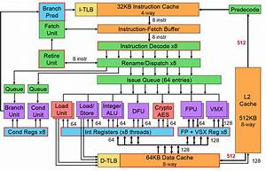 Ibm Unveils Power8 And Openpower Pincer Attack On Intel U0026 39 S