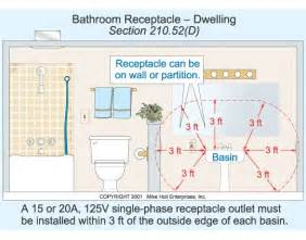 powder room vanity outlet code powder room pinterest With can bathroom lights and receptacles be on the same circuit