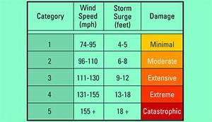 How Are Hurricanes Measured