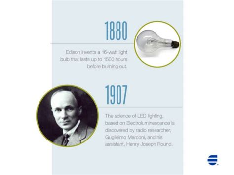 a history of the lightbulb and led
