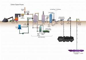 Boundary Dam Integrated Carbon Capture Storage