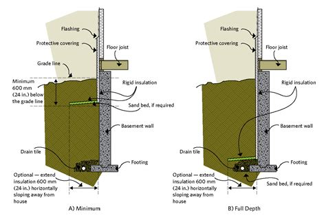 how to build a pipe l keeping the heat in chapter 6 basement insulation